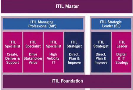 ITIL 4 certificering