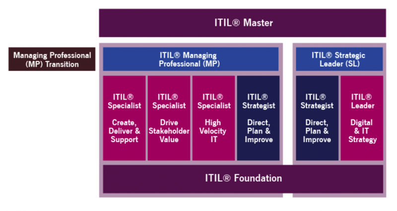 ITIL 4 Qualification